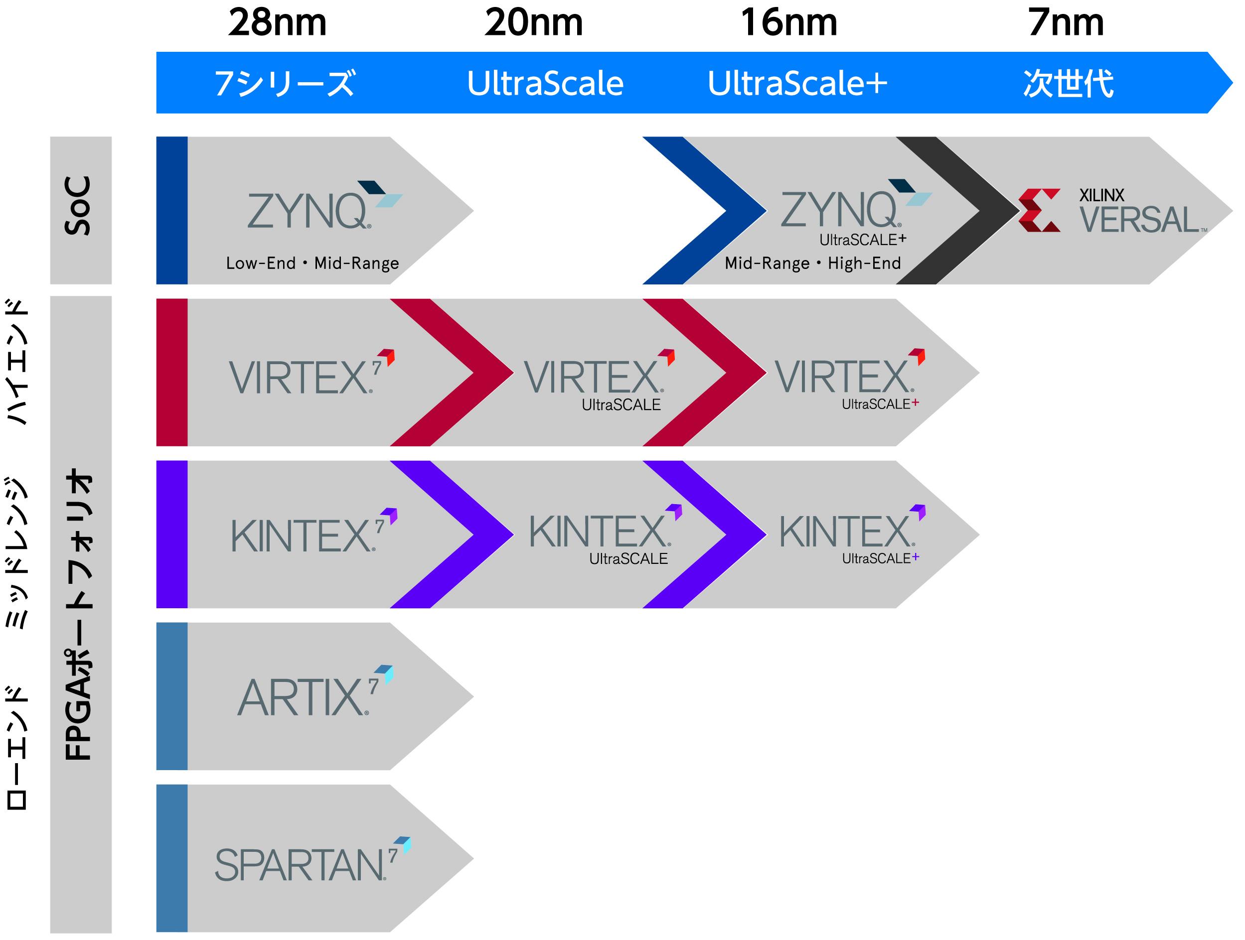 XILINX製品ラインナップ